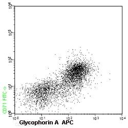 Flow Cytometry - APC Anti-Glycophorin A antibody [HI264] (ab91163)