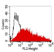 Flow Cytometry - Anti-CEACAM1 + CEACAM5 antibody [4/3/17] (ab91213)