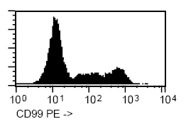 Flow Cytometry - PE Anti-CD99 antibody [HI156] (ab91298)