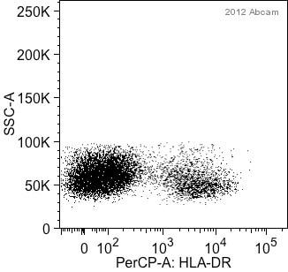 Flow Cytometry - Anti-HLA-DR antibody [GRB-1] (PerCP) (ab91333)