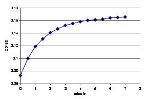 Functional Studies - Recombinant rat BVR protein (ab91622)