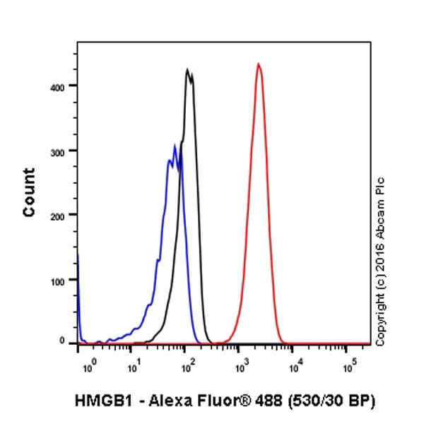 Flow Cytometry - Anti-HMGB1 antibody [EPR3506] (ab92310)