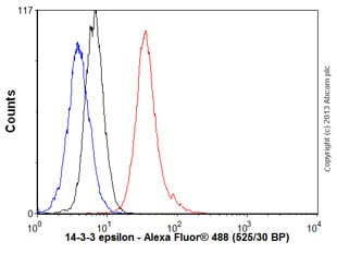 Flow Cytometry - Anti-14-3-3 epsilon antibody [EPR3918] (ab92311)