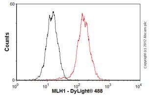 Flow Cytometry (Intracellular) - Anti-MLH1 antibody [EPR3894] (ab92312)