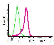 Flow Cytometry - Anti-PAX7 antibody [EPR3353] (ab92317)