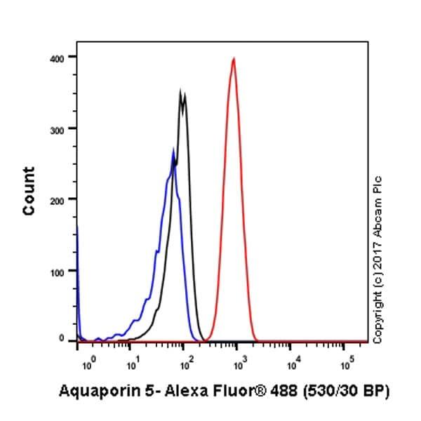 Flow Cytometry - Anti-Aquaporin 5 antibody [EPR3747] (ab92320)