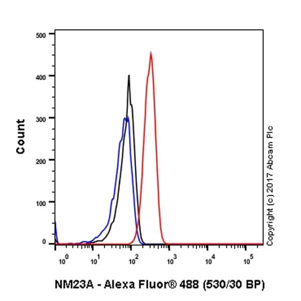 Flow Cytometry - Anti-NM23A antibody [EPR3036] (ab92327)