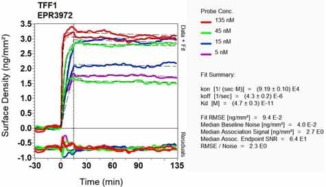 Other - Anti-Estrogen Inducible Protein pS2 antibody [EPR3972] (ab92377)