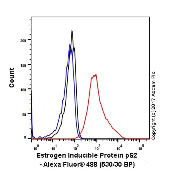 Flow Cytometry - Anti-Estrogen Inducible Protein pS2 antibody [EPR3972] (ab92377)