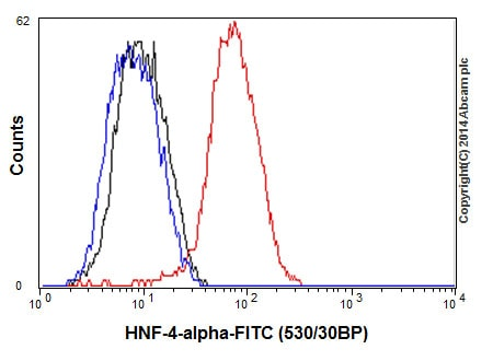 Flow Cytometry - Anti-HNF-4-alpha antibody [EPR3648] (ab92378)