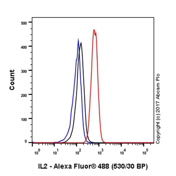 Flow Cytometry (Intracellular) - Anti-IL-2 antibody [EPR2780] (ab92381)