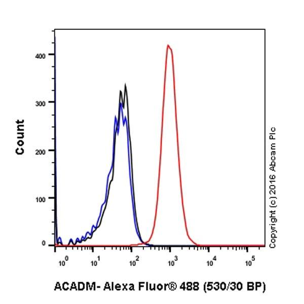 Flow Cytometry - Anti-ACADM/MCAD antibody [EPR3708] (ab92461)