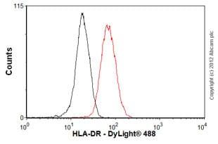 Flow Cytometry - Anti-HLA-DR antibody [EPR3692] (ab92511)