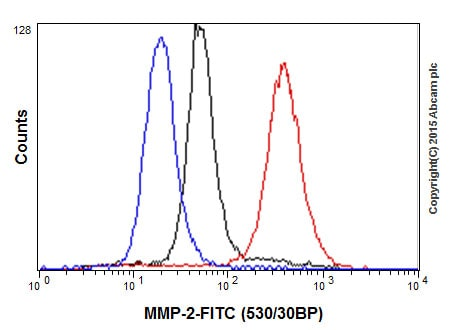 Flow Cytometry - Anti-MMP2 antibody [EPR1184] (ab92536)
