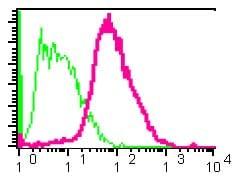 Flow Cytometry (Intracellular) - Anti-SAA4 antibody [EPR2926] (ab92540)