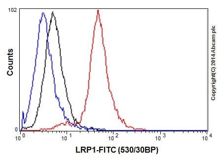 Flow Cytometry - Anti-LRP1 antibody [EPR3724] (ab92544)