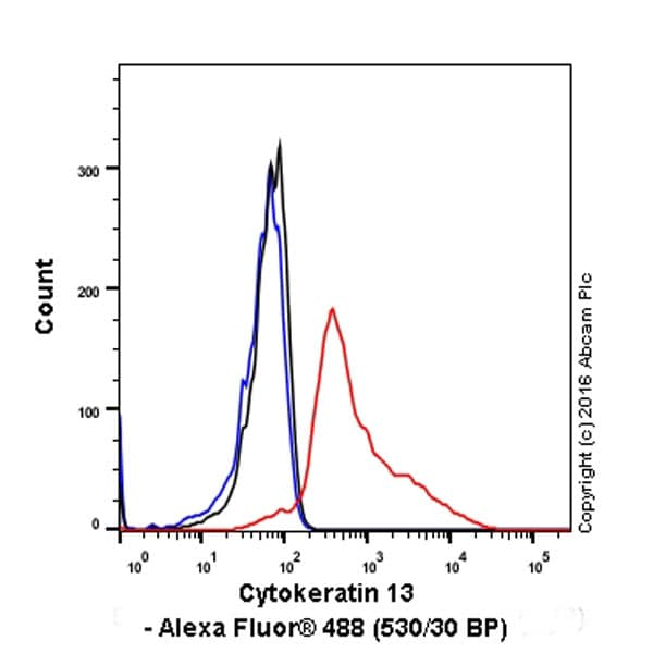 Flow Cytometry - Anti-Cytokeratin 13 antibody [EPR3671] (ab92551)