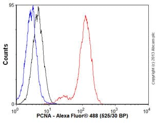 Flow Cytometry - Anti-PCNA antibody [EPR3821] (ab92552)