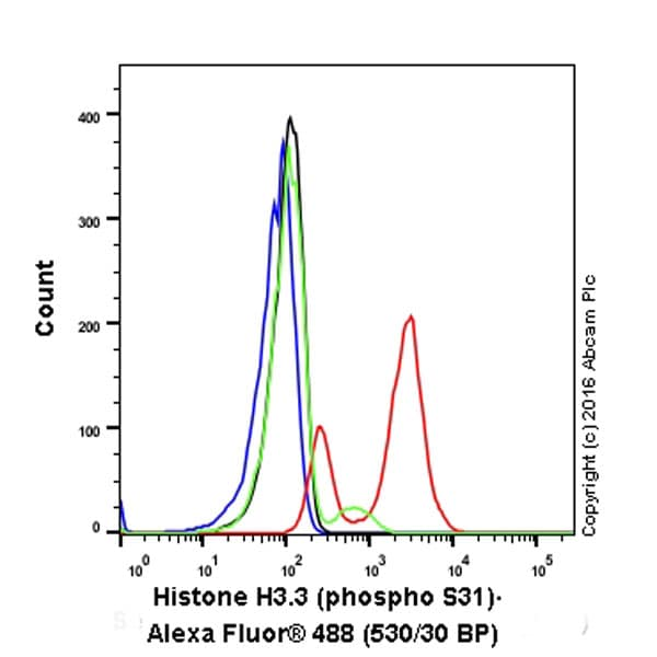 Flow Cytometry - Anti-Histone H3.3 (phospho S31) antibody [EPR1873] (ab92628)