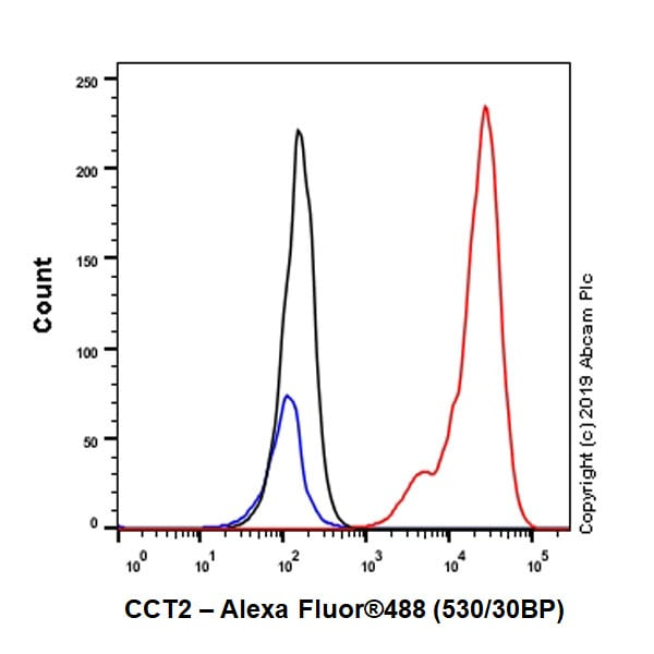 Flow Cytometry - Anti-CCT2 antibody [EPR4084] (ab92746)