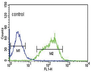Flow Cytometry - Anti-Glutaminase antibody (ab93434)