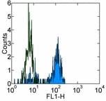 Flow Cytometry - Anti-CD64 antibody [10.1] (FITC) (ab93500)