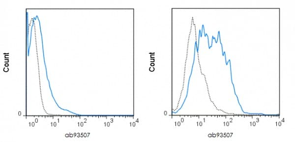 Flow Cytometry - Anti-CD80 antibody [16-10A1] (Phycoerythrin) (ab93507)