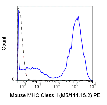 Flow Cytometry - Anti-MHC Class II antibody [M5/114.15.2] (Phycoerythrin) (ab93560)