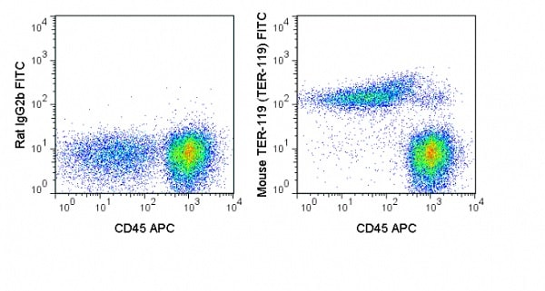 Flow Cytometry - Anti-Ly76 antibody [TER-119] (FITC) (ab93587)