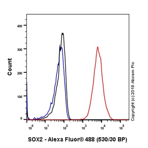 Flow Cytometry - Anti-SOX2 antibody [SP76] (ab93689)