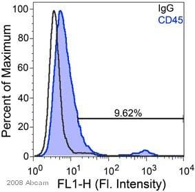 Flow Cytometry - Human Mesenchymal Stromal Cell Marker Panel (CD44, CD45, CD90 CD29 and CD105) (ab93758)