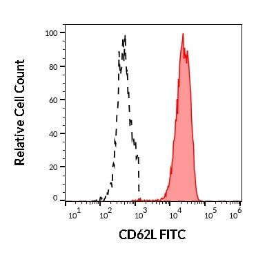 Flow Cytometry - FITC Anti-CD62L antibody [DREG-56] (ab95140)