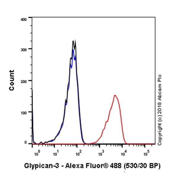Flow Cytometry - Anti-Glypican 3 antibody [SP86] (ab95363)