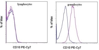 Flow Cytometry - PE/Cy7® Anti-CD10 antibody [CB-CALLA] (ab95544)