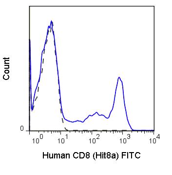Flow Cytometry - Anti-CD8 alpha antibody [HIT8a] (FITC) (ab95591)
