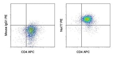 Flow Cytometry - Anti-NUR77 antibody [12.14] (Phycoerythrin) (ab95659)