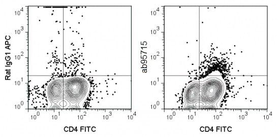 Flow Cytometry - Anti-IL-4 antibody [11B11] (Allophycocyanin) (ab95715)
