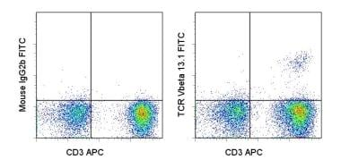 Flow Cytometry - FITC Anti-TCR V beta 13.1 antibody [H131] (ab95736)