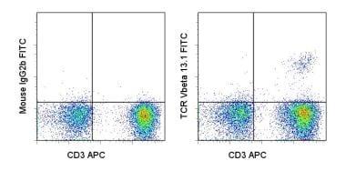 Flow Cytometry - Anti-TCR V beta 13.1 antibody [H131] (FITC) (ab95736)