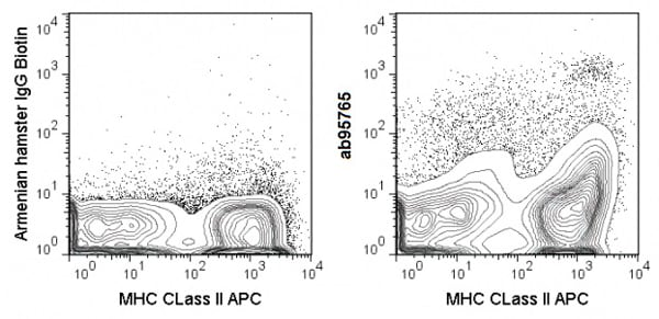 Flow Cytometry - Biotin Anti-CD11c antibody [N418] (ab95765)