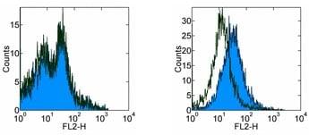 Flow Cytometry - Anti-PD1 antibody [J43] (ab95789)