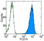 Flow Cytometry - Anti-Raet1c antibody [CX1] (Phycoerythrin) (ab95800)