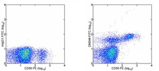 Flow Cytometry - Anti-2B4 antibody [DM244] (FITC) (ab95806)