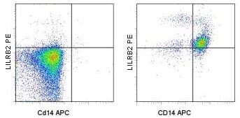 Flow Cytometry - PE Anti-ILT-4 antibody [42D1] (ab95820)