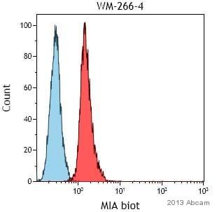 Flow Cytometry - Goat Anti-Rabbit IgG H&L (FITC) (ab97050)