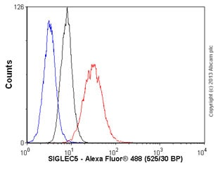 Flow Cytometry - Anti-SIGLEC5 antibody [1A5] (ab97426)