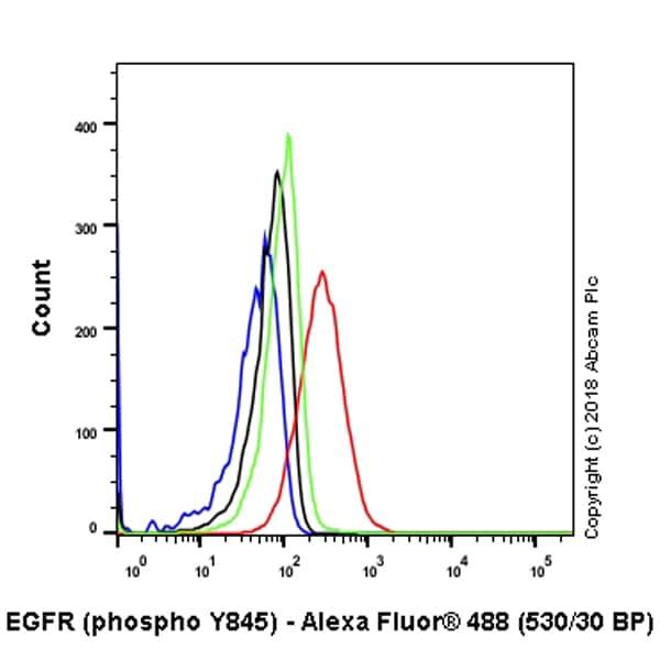 Flow Cytometry - Anti-EGFR (phospho Y845) antibody [EPR2149Y] (ab97613)