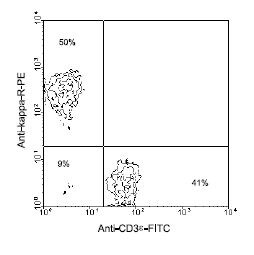 Flow Cytometry - Rat monoclonal [H139-52.1] Anti-Mouse kappa light chain (Phycoerythrin) (ab99635)