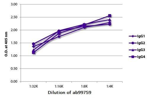 ELISA - Mouse monoclonal [JDC-10] Anti-Human IgG Fc (HRP) (ab99759)