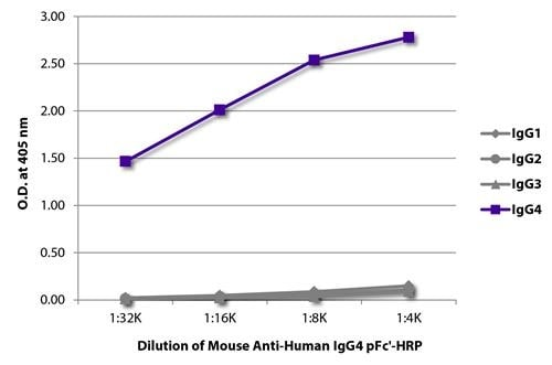 ELISA - Mouse Anti-Human IgG4 pFc' [HP6023] (HRP) (ab99817)